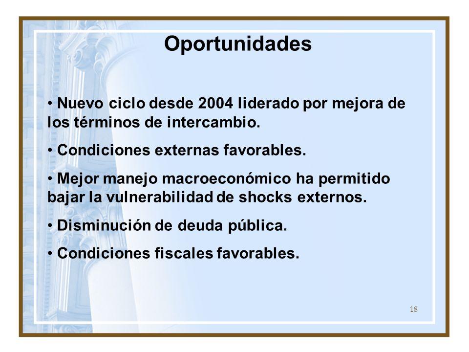 Oportunidades Nuevo ciclo desde 2004 liderado por mejora de los términos de intercambio. Condiciones externas favorables.