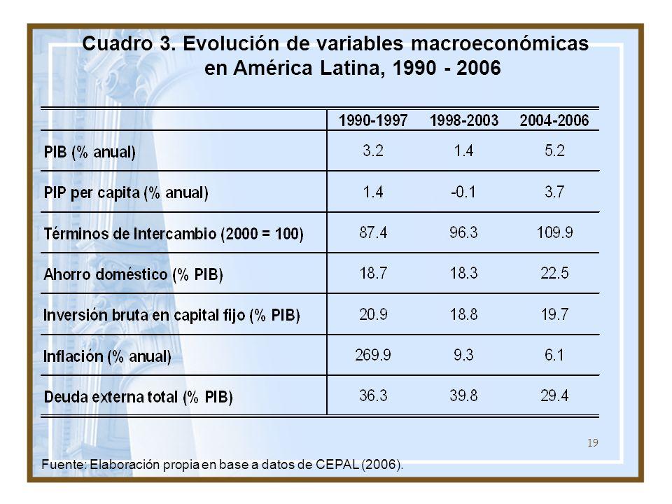 Cuadro 3. Evolución de variables macroeconómicas en América Latina, 1990 - 2006