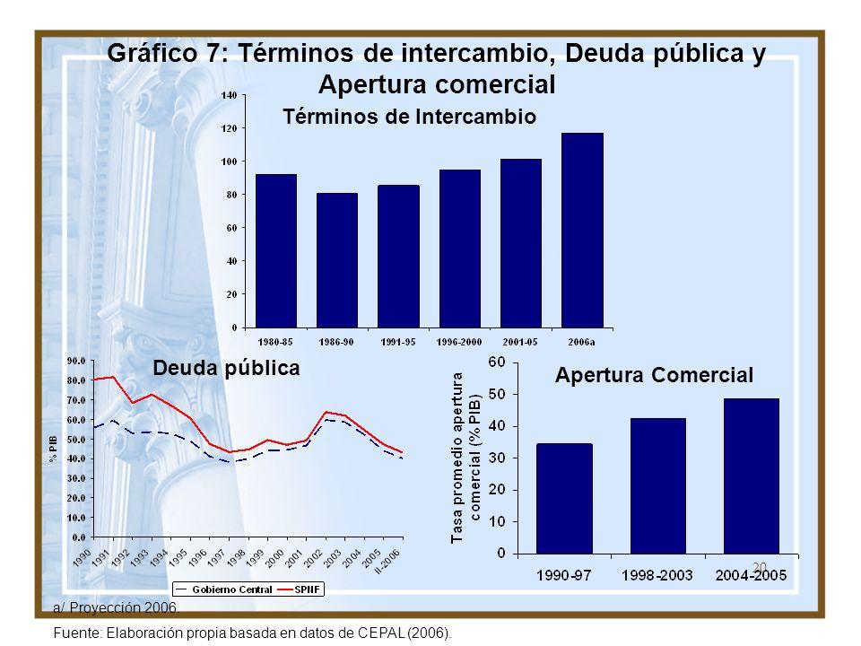Gráfico 7: Términos de intercambio, Deuda pública y Apertura comercial
