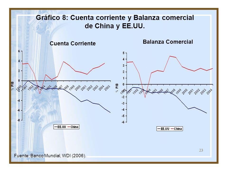 Gráfico 8: Cuenta corriente y Balanza comercial de China y EE.UU.