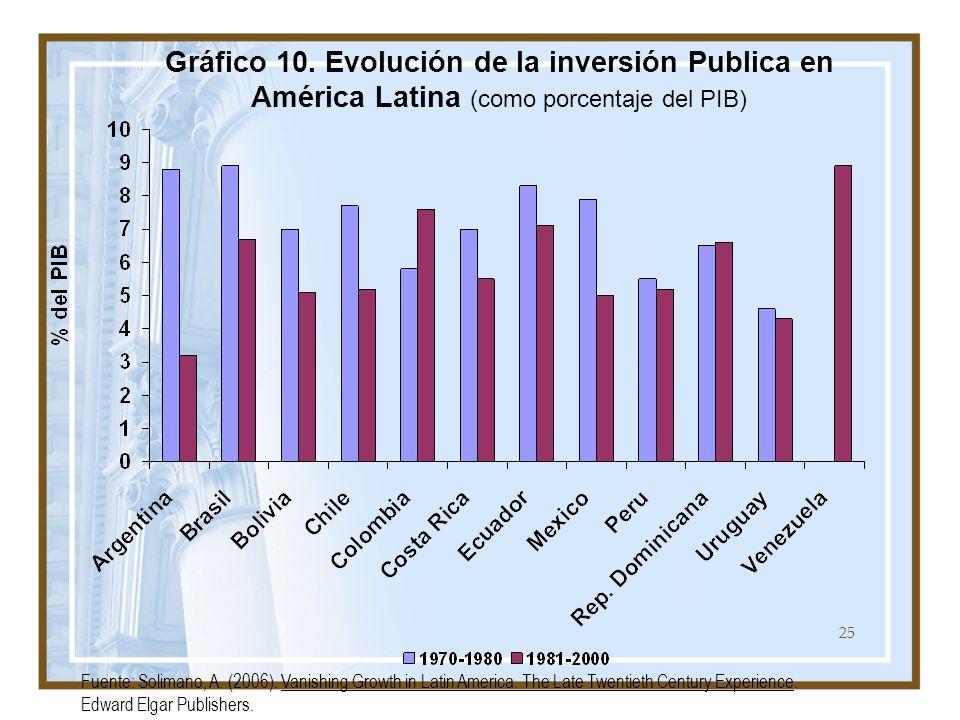 Gráfico 10. Evolución de la inversión Publica en América Latina (como porcentaje del PIB)