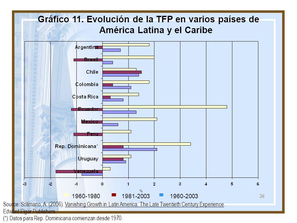 Gráfico 11. Evolución de la TFP en varios países de América Latina y el Caribe