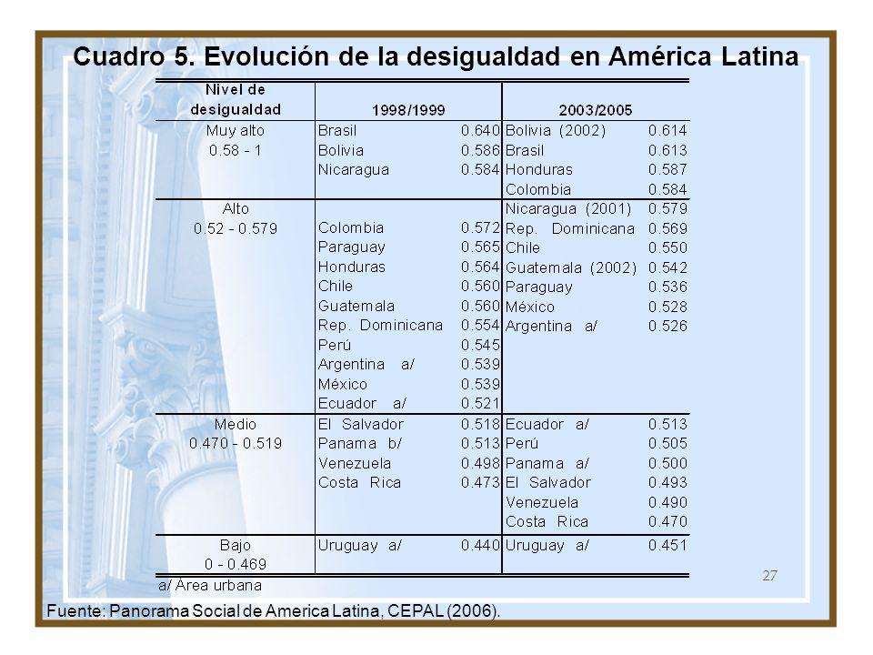 Cuadro 5. Evolución de la desigualdad en América Latina