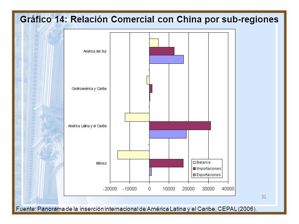 Gráfico 14: Relación Comercial con China por sub-regiones