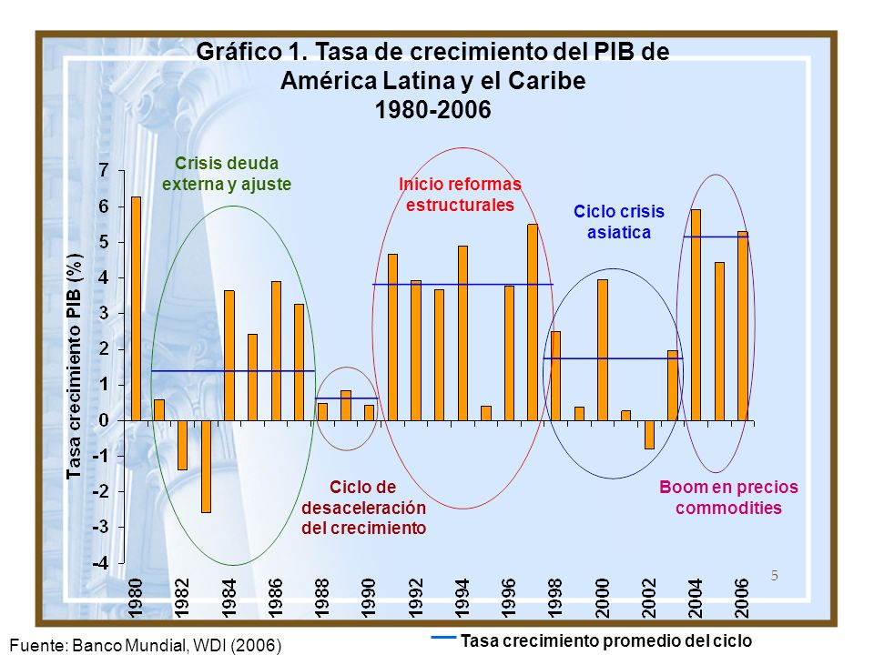 Gráfico 1. Tasa de crecimiento del PIB de América Latina y el Caribe 1980-2006