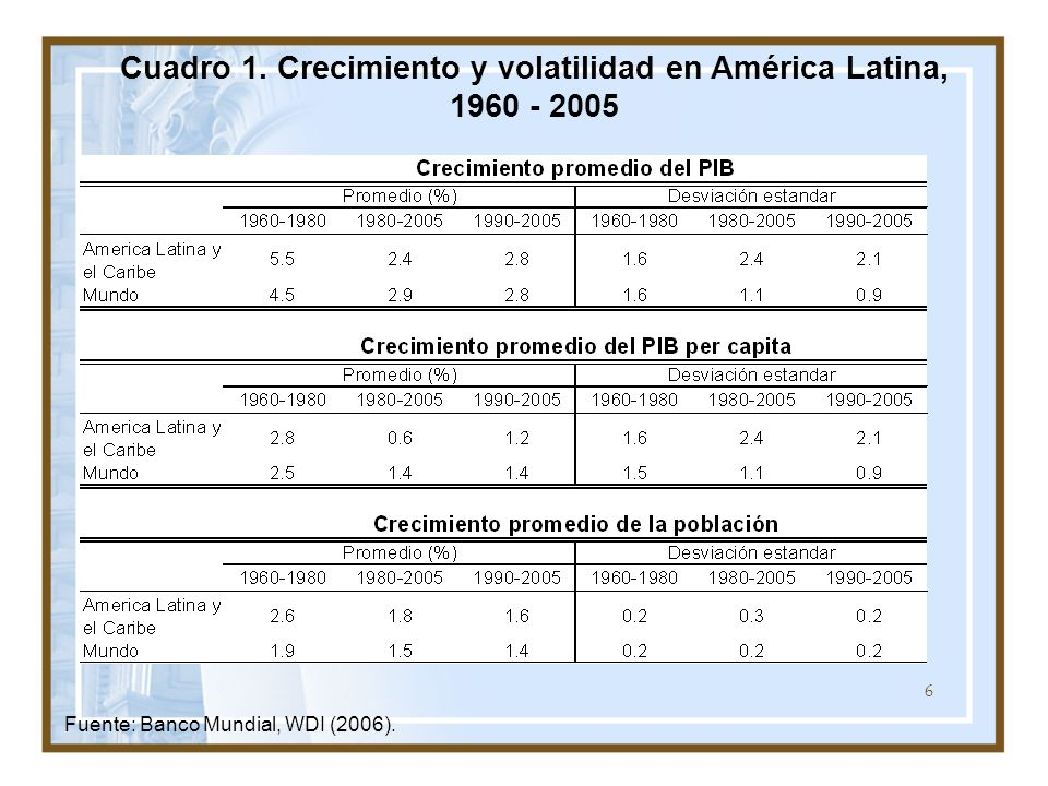Cuadro 1. Crecimiento y volatilidad en América Latina, 1960 - 2005