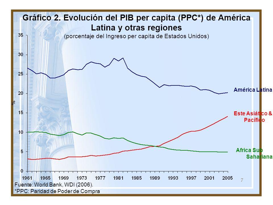Gráfico 2. Evolución del PIB per capita (PPC