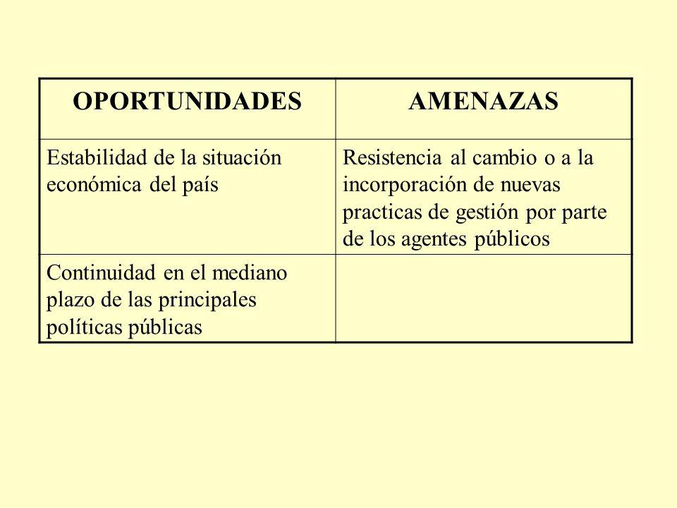 OPORTUNIDADES AMENAZAS