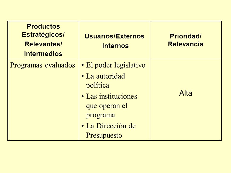 Productos Estratégicos/ Prioridad/ Relevancia