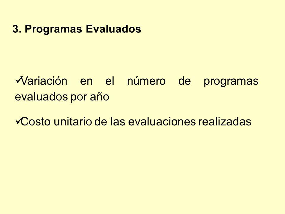 Variación en el número de programas evaluados por año