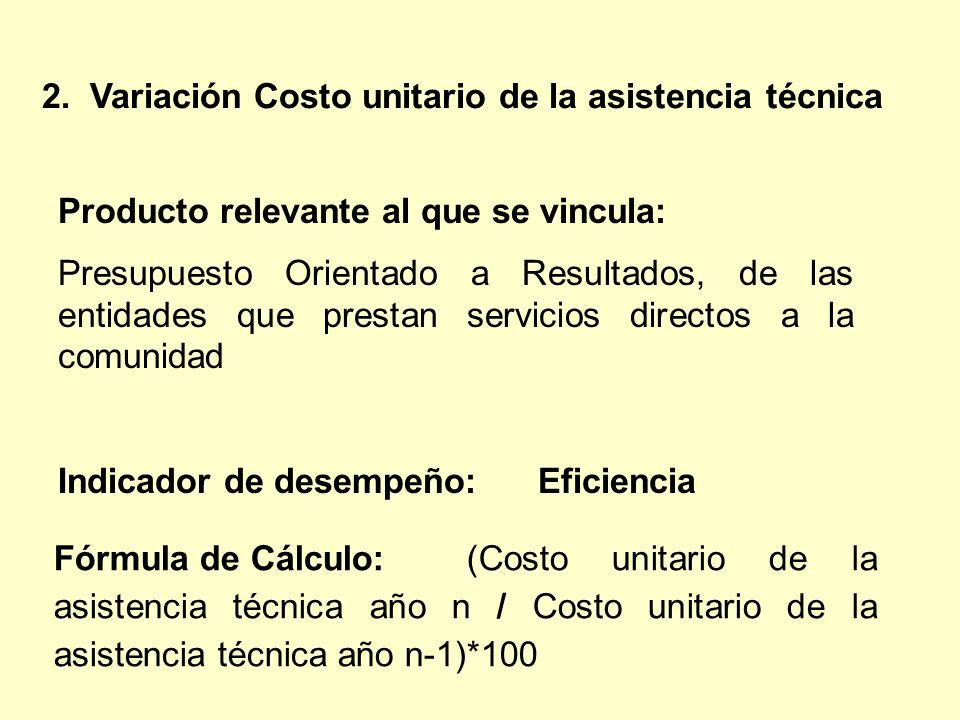 2. Variación Costo unitario de la asistencia técnica