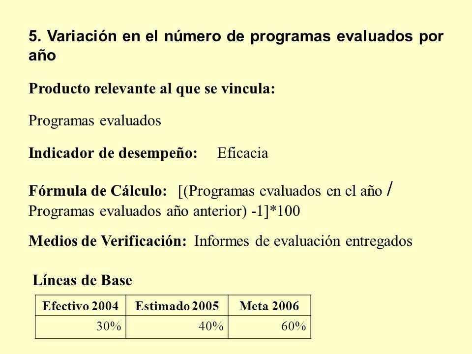 5. Variación en el número de programas evaluados por año