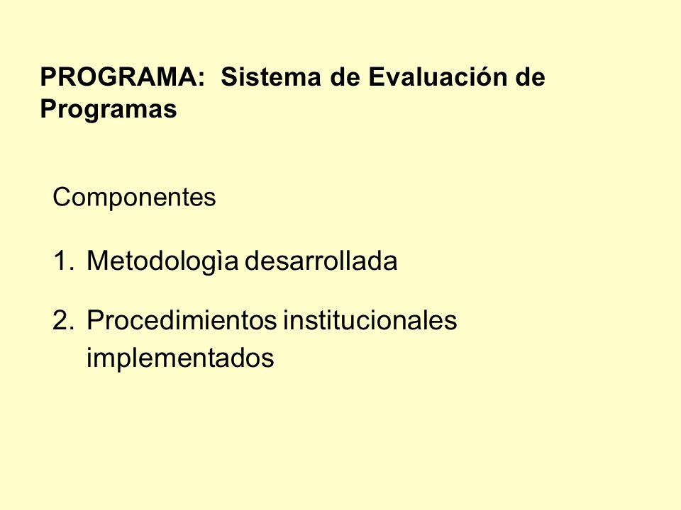 Metodologìa desarrollada Procedimientos institucionales implementados