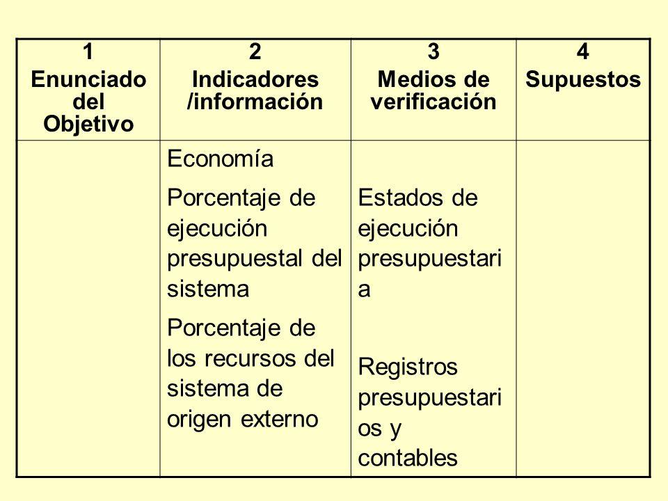 Enunciado del Objetivo Indicadores /información Medios de verificación