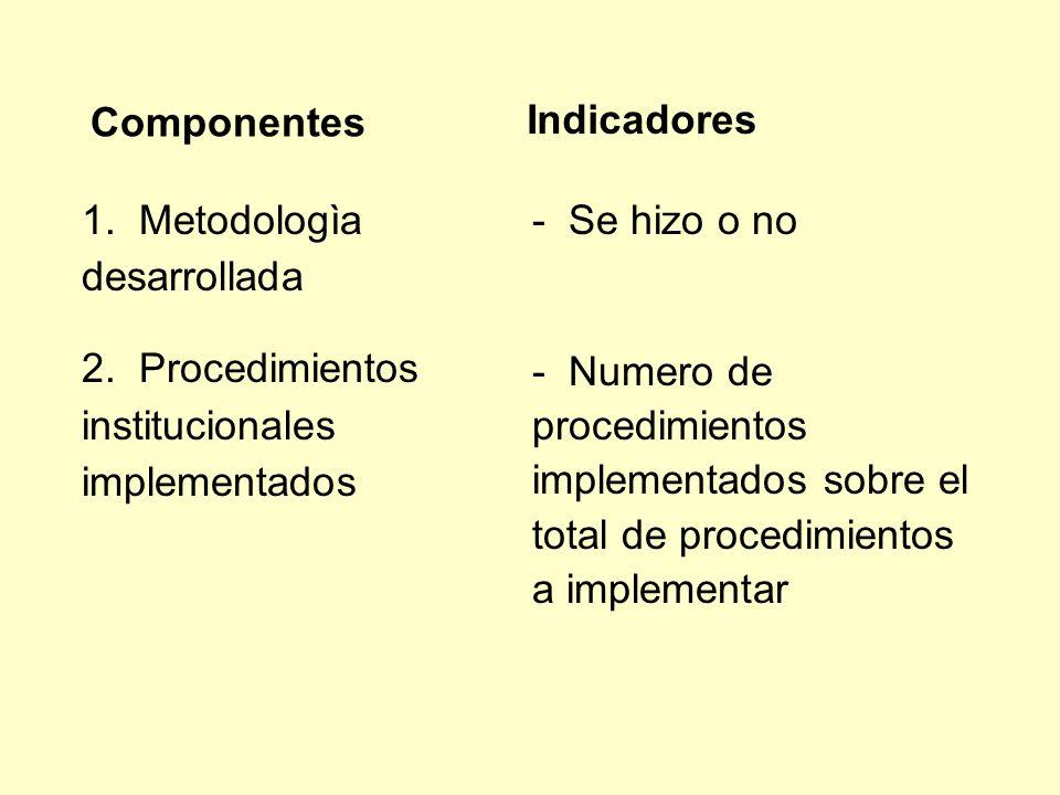 Componentes Indicadores. 1. Metodologìa desarrollada. 2. Procedimientos institucionales implementados.