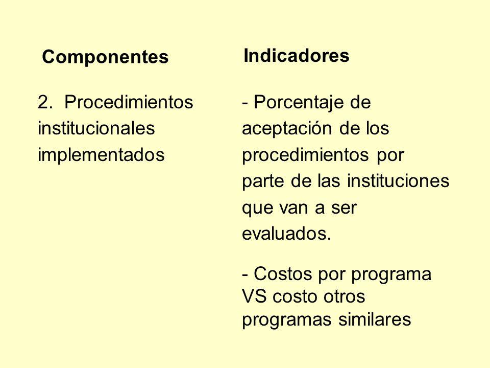 Componentes Indicadores. 2. Procedimientos institucionales implementados.