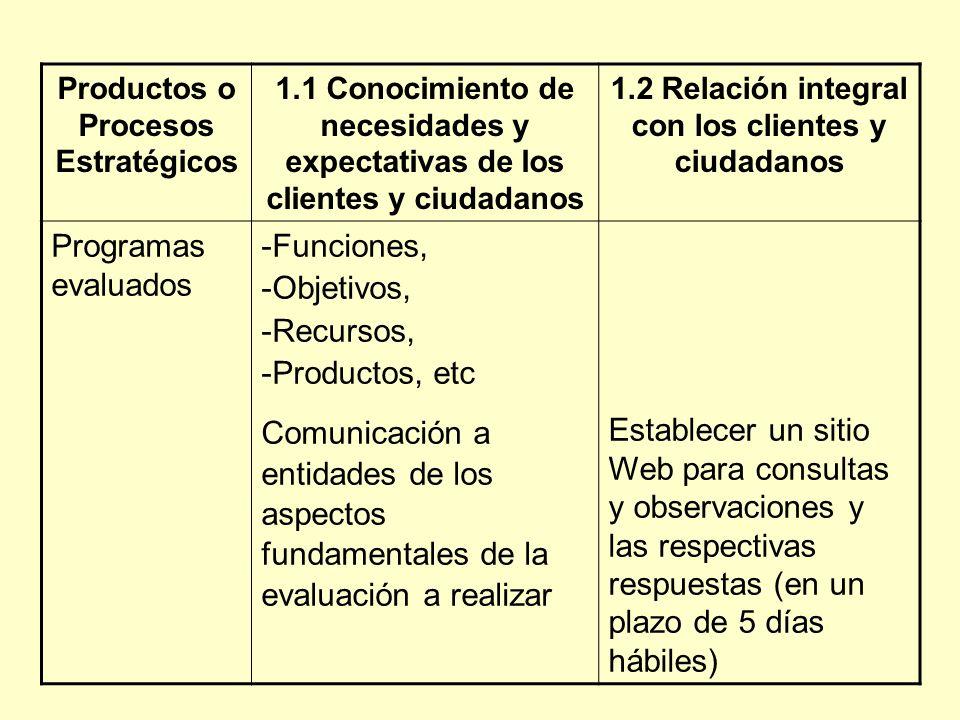 Programas evaluados -Funciones, -Objetivos, -Recursos, -Productos, etc