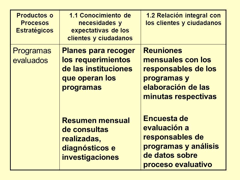 Productos o Procesos Estratégicos