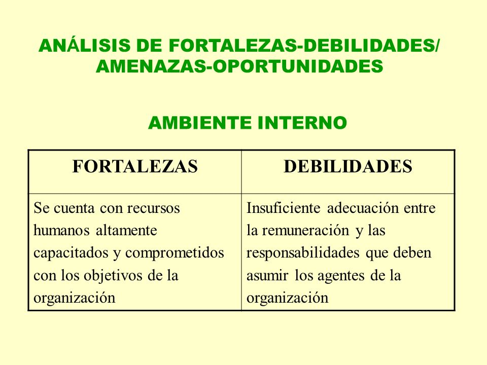 ANÁLISIS DE FORTALEZAS-DEBILIDADES/ AMENAZAS-OPORTUNIDADES