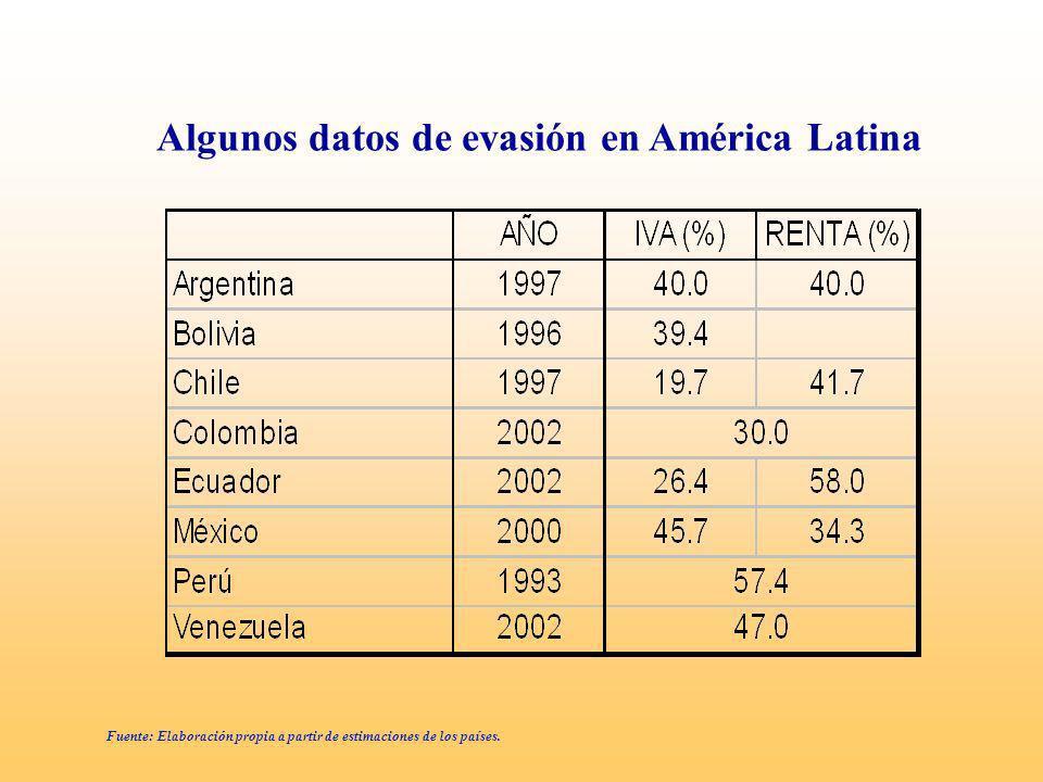 Algunos datos de evasión en América Latina