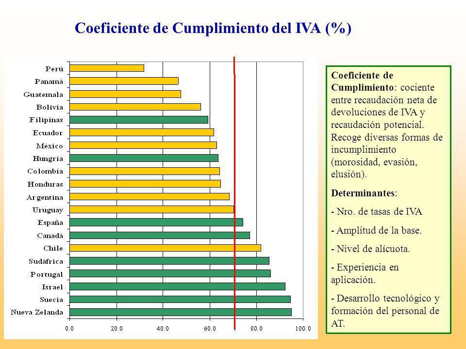 Coeficiente de Cumplimiento del IVA (%)