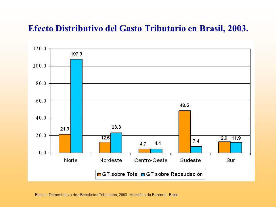 Efecto Distributivo del Gasto Tributario en Brasil, 2003.