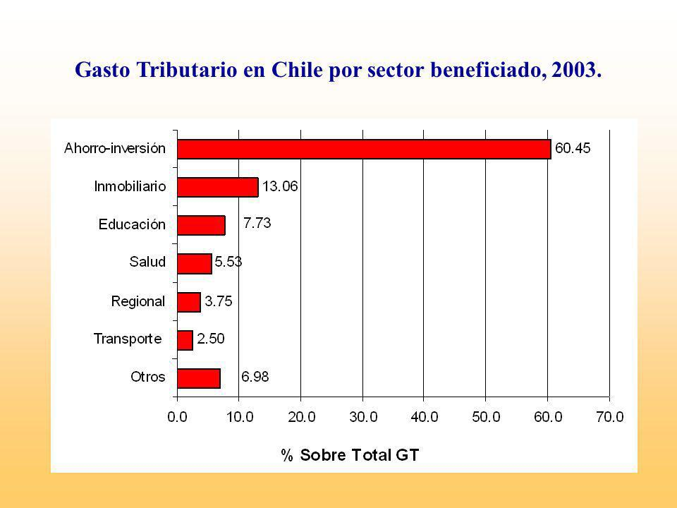 Gasto Tributario en Chile por sector beneficiado, 2003.