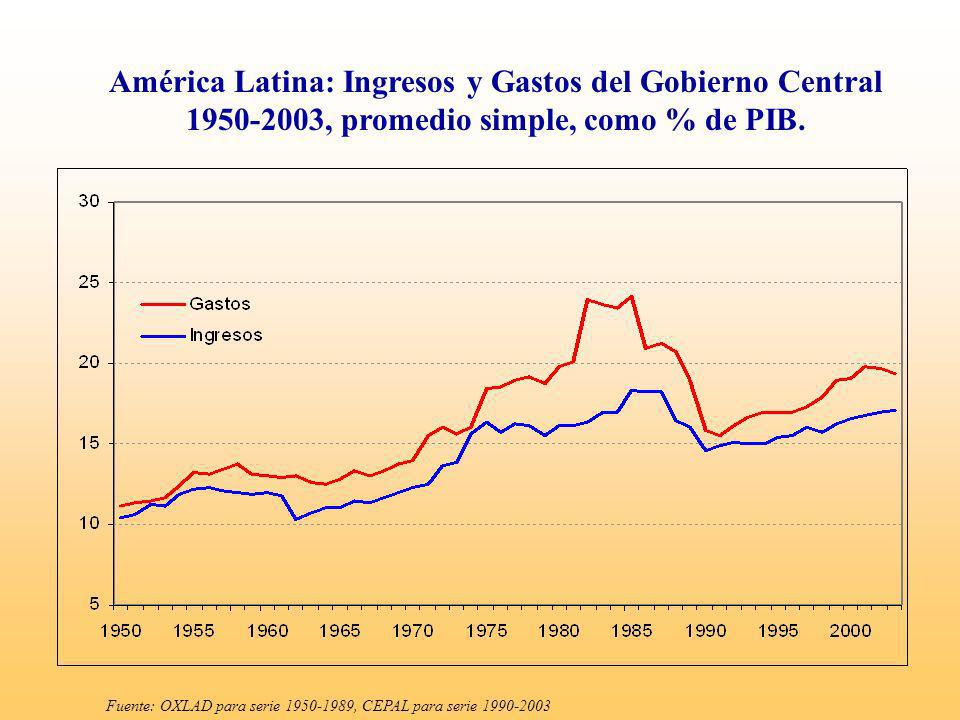 América Latina: Ingresos y Gastos del Gobierno Central 1950-2003, promedio simple, como % de PIB.