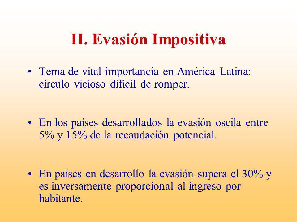 II. Evasión ImpositivaTema de vital importancia en América Latina: círculo vicioso difícil de romper.