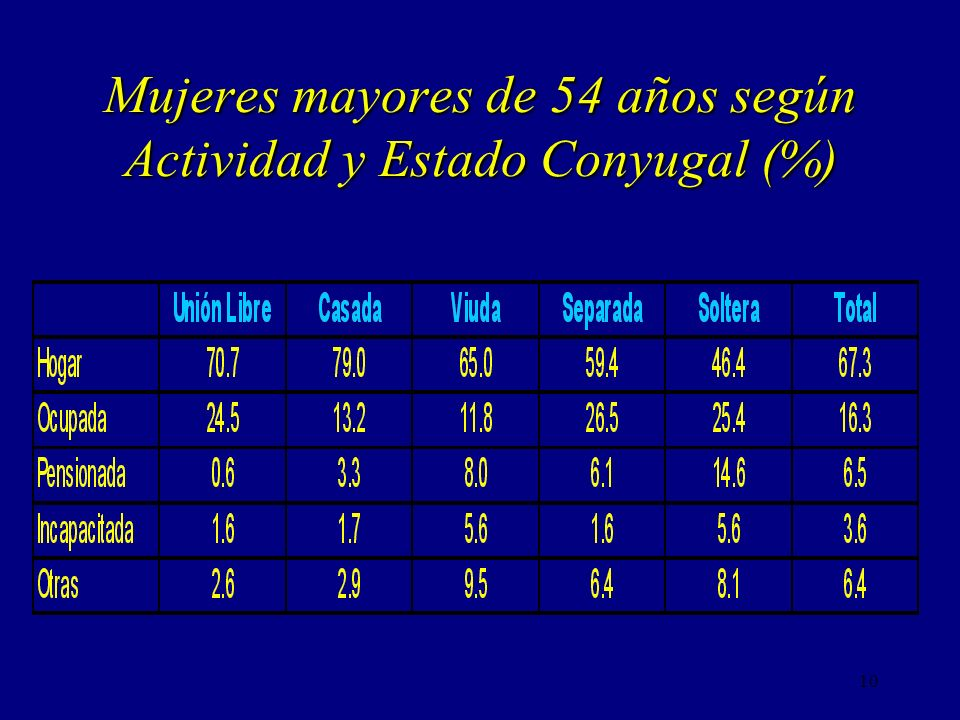 Mujeres mayores de 54 años según Actividad y Estado Conyugal (%)