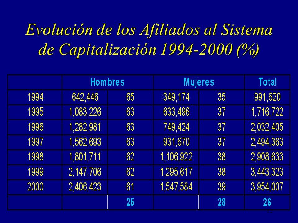 Evolución de los Afiliados al Sistema de Capitalización 1994-2000 (%)