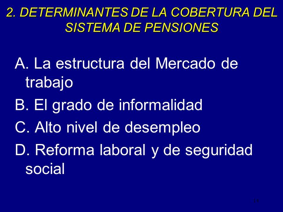 2. DETERMINANTES DE LA COBERTURA DEL SISTEMA DE PENSIONES
