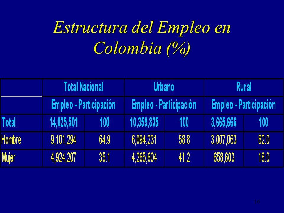 Estructura del Empleo en Colombia (%)