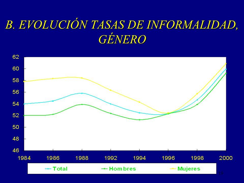 B. EVOLUCIÓN TASAS DE INFORMALIDAD, GÉNERO