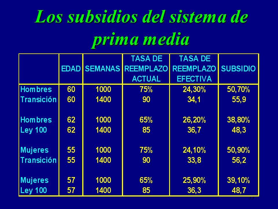 Los subsidios del sistema de prima media