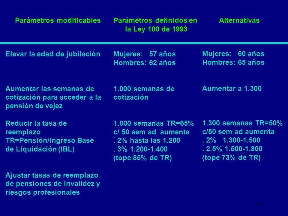 Parámetros definidos en