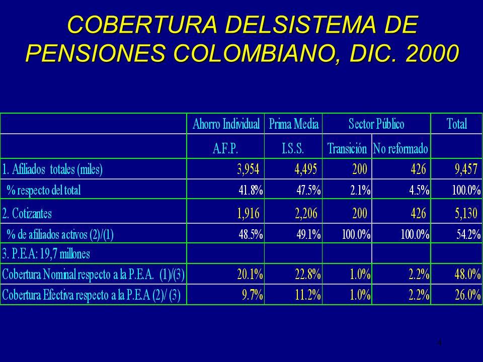 COBERTURA DELSISTEMA DE PENSIONES COLOMBIANO, DIC. 2000