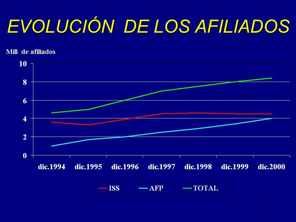 EVOLUCIÓN DE LOS AFILIADOS