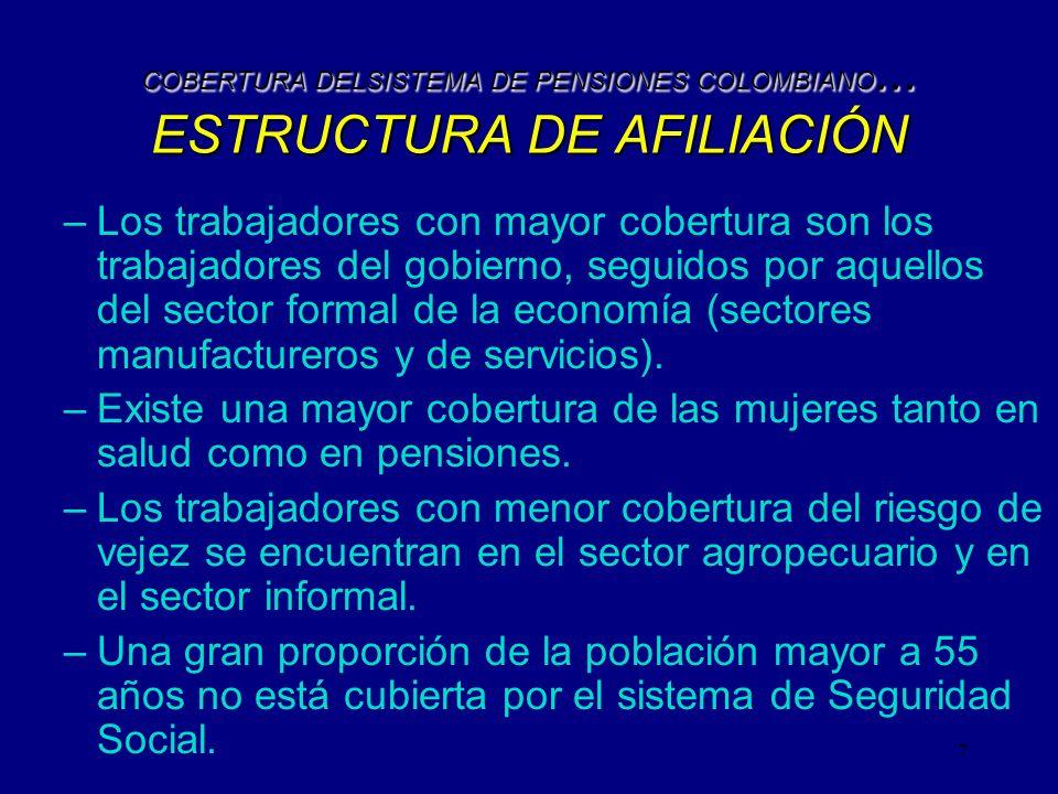 COBERTURA DELSISTEMA DE PENSIONES COLOMBIANO... ESTRUCTURA DE AFILIACIÓN