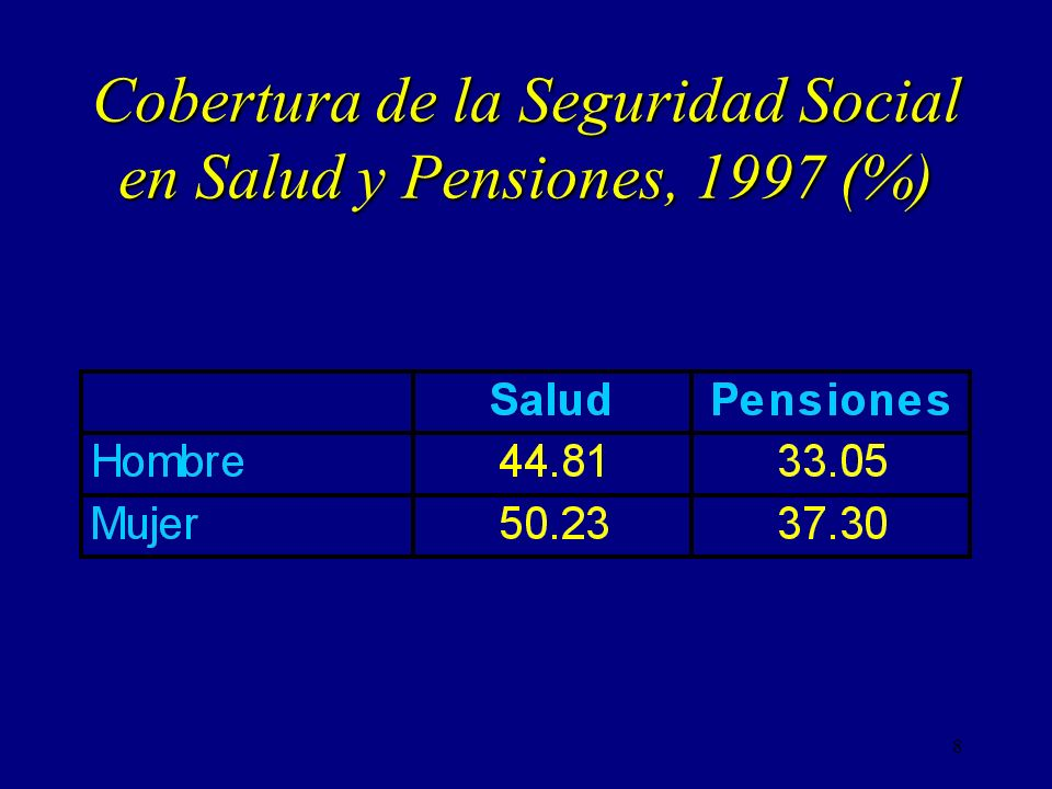 Cobertura de la Seguridad Social en Salud y Pensiones, 1997 (%)