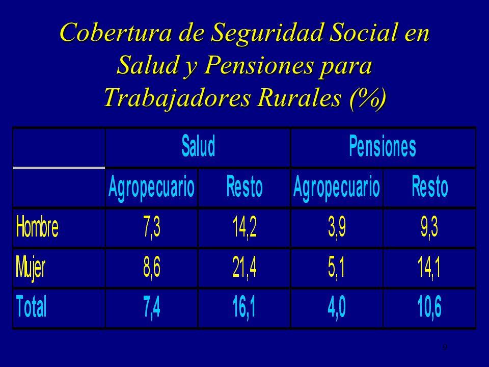 Cobertura de Seguridad Social en Salud y Pensiones para Trabajadores Rurales (%)