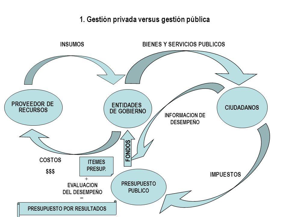 1. Gestión privada versus gestión pública