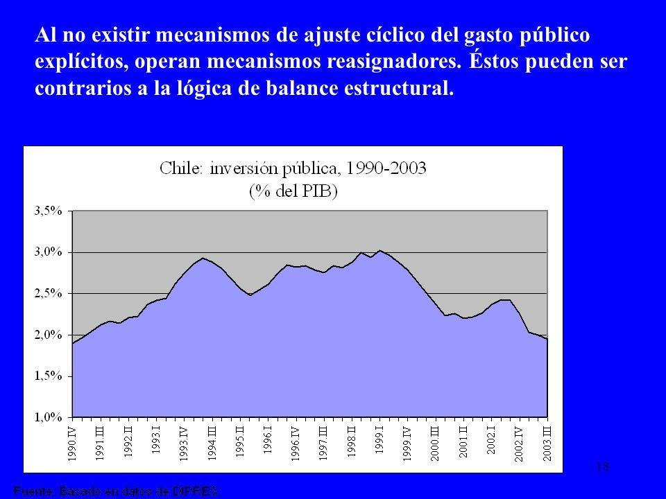 Al no existir mecanismos de ajuste cíclico del gasto público explícitos, operan mecanismos reasignadores.