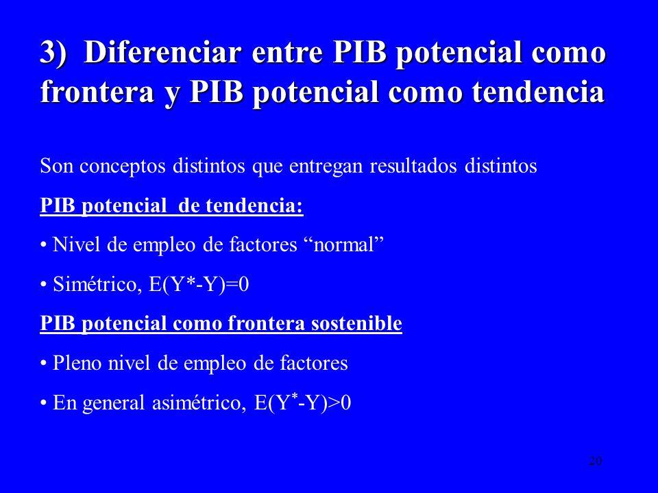 3) Diferenciar entre PIB potencial como frontera y PIB potencial como tendencia