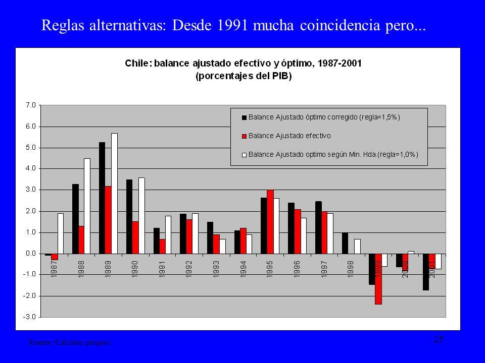 Reglas alternativas: Desde 1991 mucha coincidencia pero...
