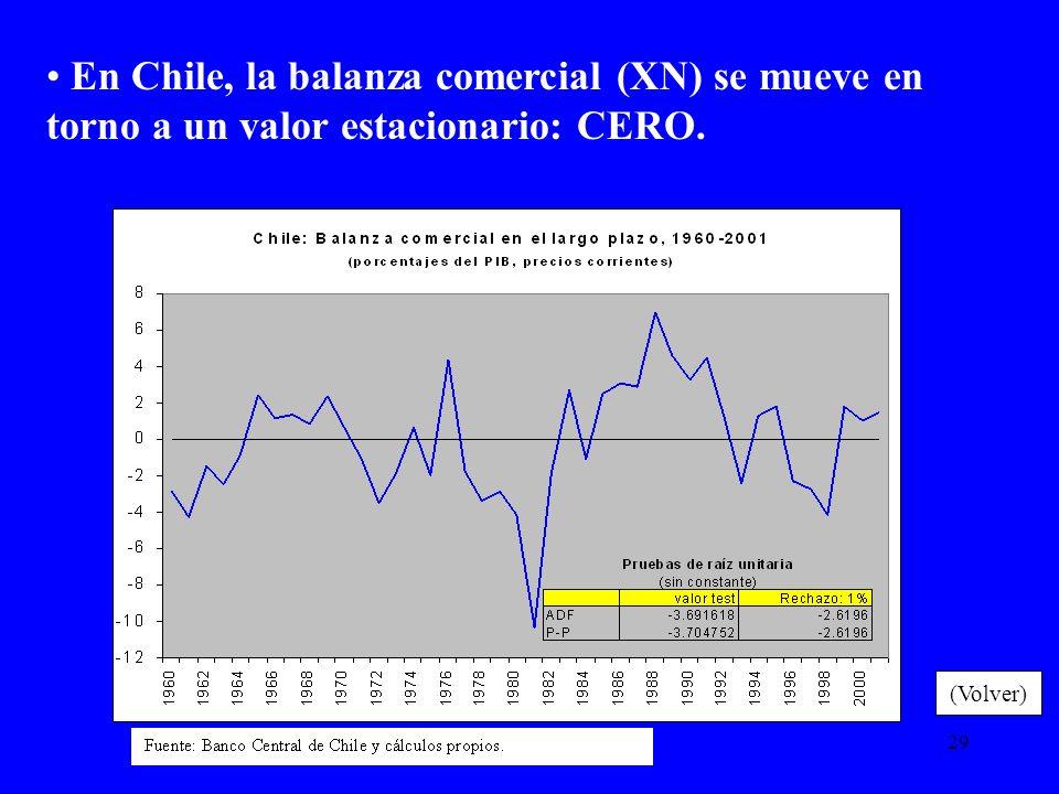 En Chile, la balanza comercial (XN) se mueve en torno a un valor estacionario: CERO.