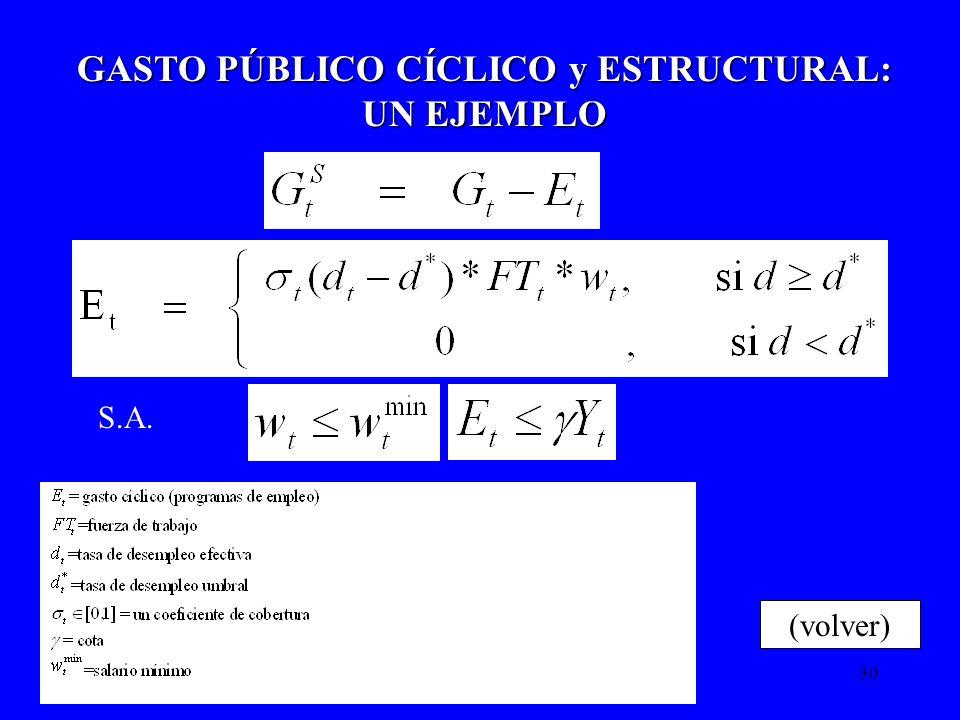GASTO PÚBLICO CÍCLICO y ESTRUCTURAL: UN EJEMPLO