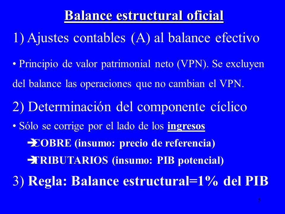 Balance estructural oficial