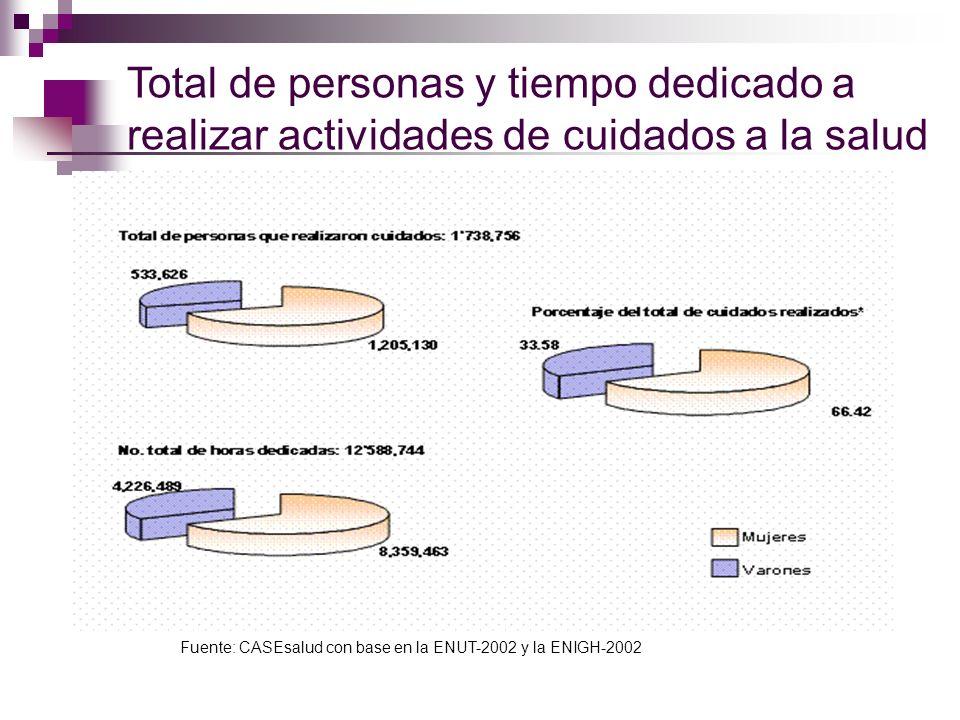 Total de personas y tiempo dedicado a realizar actividades de cuidados a la salud