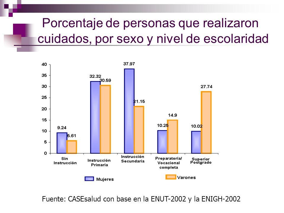 Porcentaje de personas que realizaron cuidados, por sexo y nivel de escolaridad